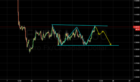 EURCAD: nice place to sell