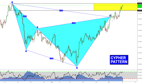 USDJPY: Bearish Cypher on USDJPY