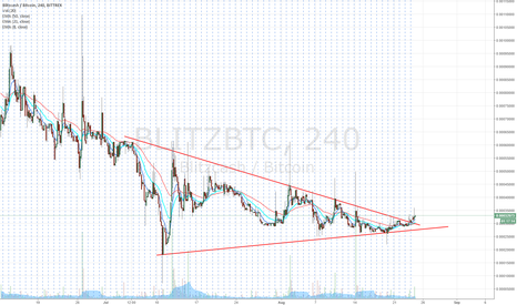 BLITZBTC: BLITZ Long