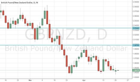 GBPNZD: Potential Long opportunity at Break of candle GBPNZD