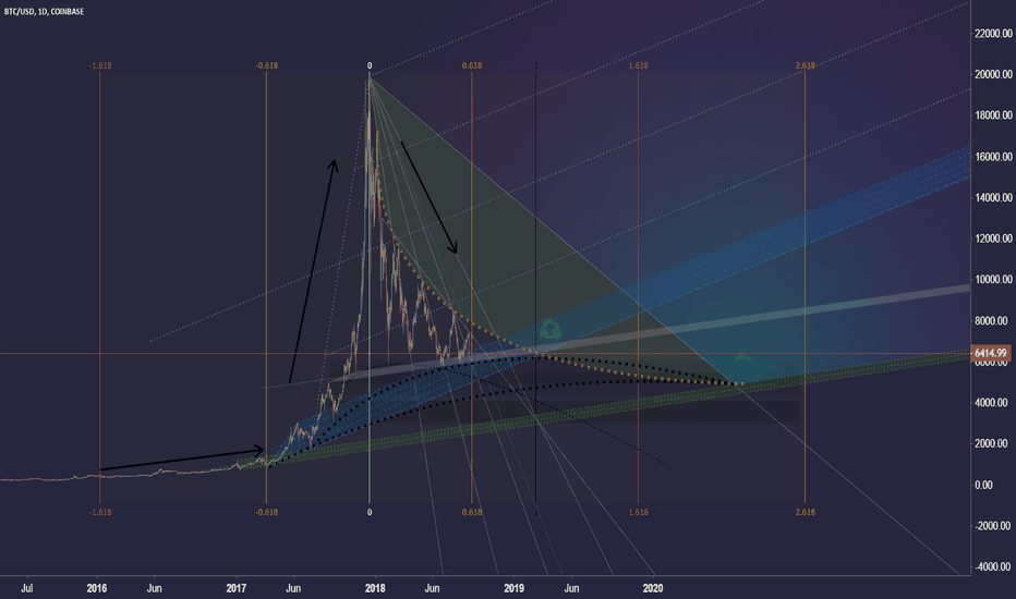 BTCUSD: Golden ratio of the timing #TESTING