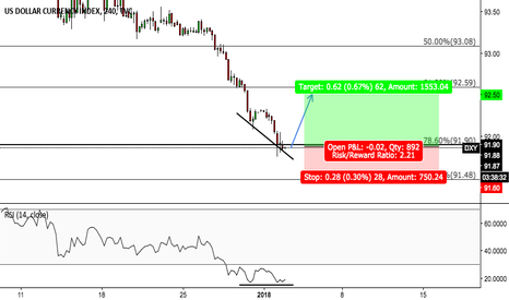 DXY: DXY Possible Divergence