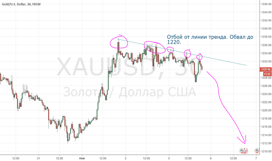 """XAUUSD: Обвал золота - паттерн """"отбой от линии сопротивления""""."""