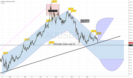 XAUUSD: Time is coming...