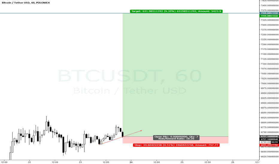 BTCUSDT: gonna get stopped out ggwp