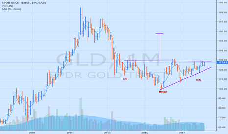 GLD: Gold forms a complex reverse H&S