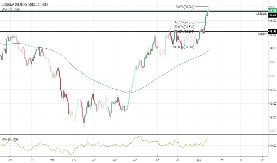 DXY: Correção no Dólar