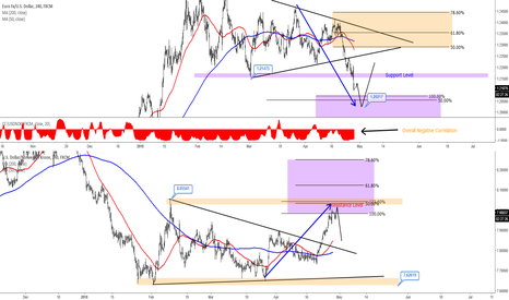 EURUSD: EURUSD Getting Ready For A Bounce Higher!!