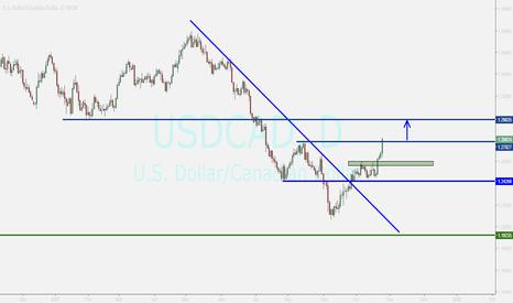 USDCAD: usdcad...buying if breakout