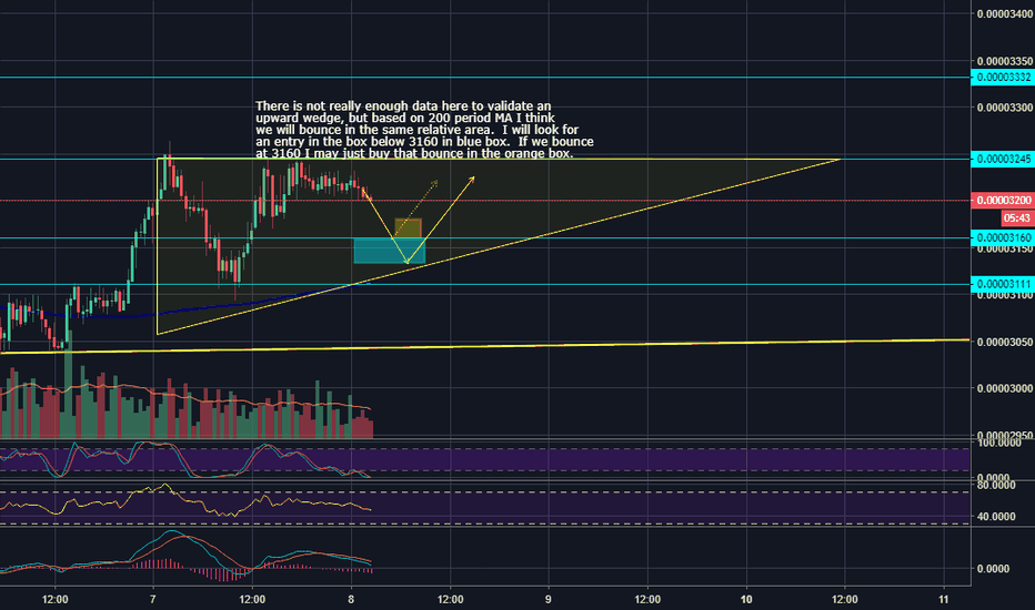 XLMBTC: POSSIBLE ASCENDING WEDGE (NOT VERIFIED)