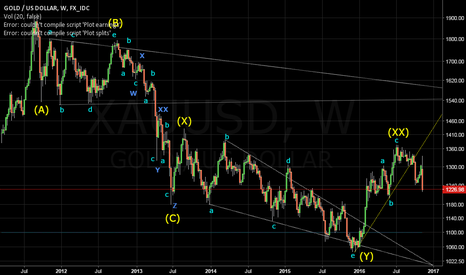 XAUUSD: XAUUSD WK : wave z of the pattern Triple 3