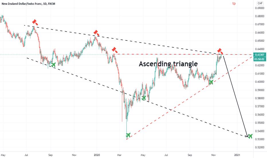 Ascending triangle  (1000 PIP SETUP)