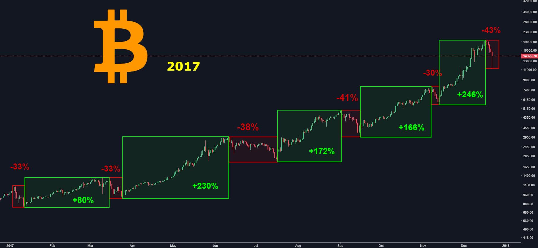bitcoin graph tradingview corsi forex opinioni