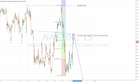 NAS100: nasdaq lower