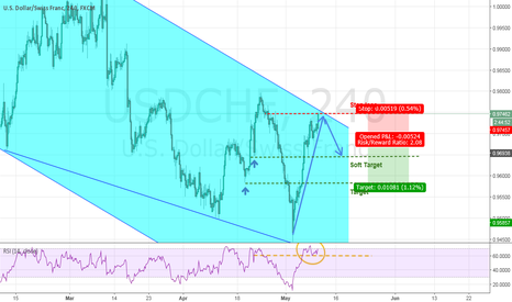 USDCHF: USD/CHF - Sell opportunity on bearish channel