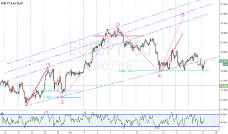 EURJPY: EURJPY Elliott Wave Analysis