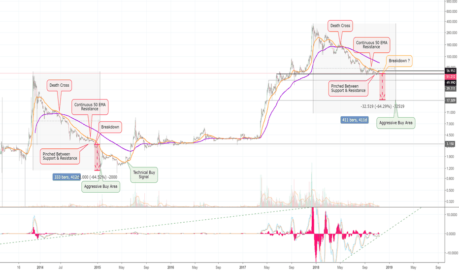 LTCUSD: Litecoin Chart Masterpiece! One More Major Decline! (LTC) =D