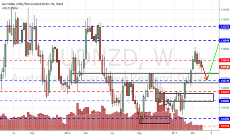 AUDNZD: AUDNZD to continue its decline