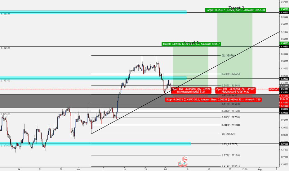 USDCAD: USDCAD Long - Trend Continuation