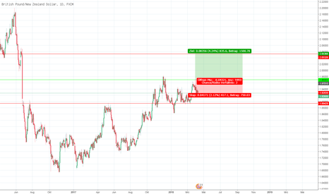 GBPNZD: GBPNZD weiter long