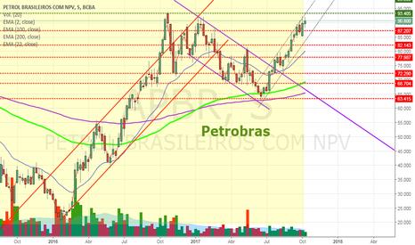 APBR: APBR - Petrobras