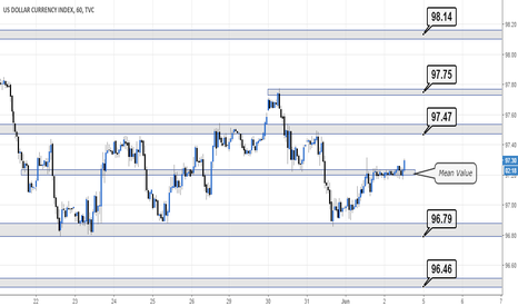 DXY: Levels surrounding NFP #FX #DXY #Trading #NFP