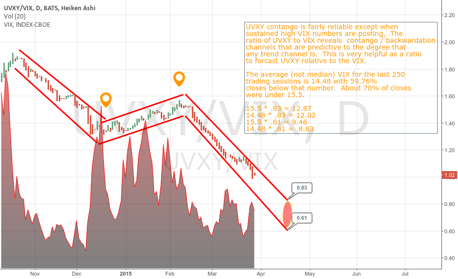 Using Contango / Backwardation channels to predict UVXY prices