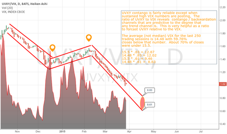 UVXY/VIX: Using Contango / Backwardation channels to predict UVXY prices