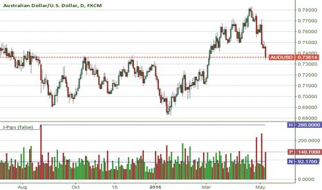 Pips — Indicators and Signals — TradingView