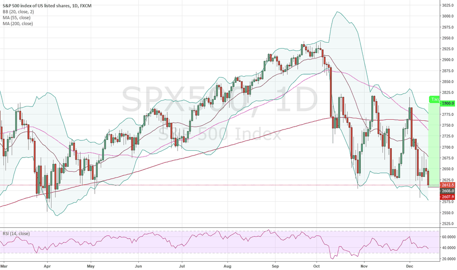 SPX500: 3rd Try - Long SPX500 @ 2,608; TP @ 2,800, SL your choice