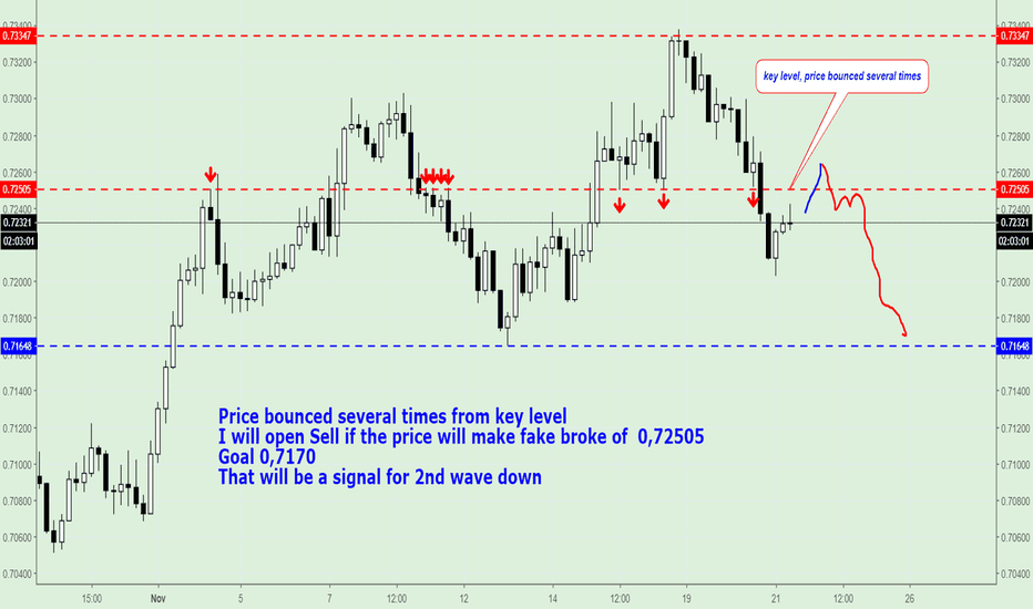 AUDUSD: AUD/USD, Tradin Plan. (Sell after Fake broke of 0,72505).