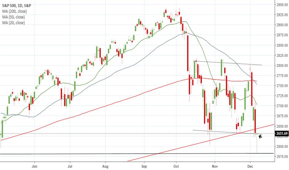 SPX: S&P Hanging man