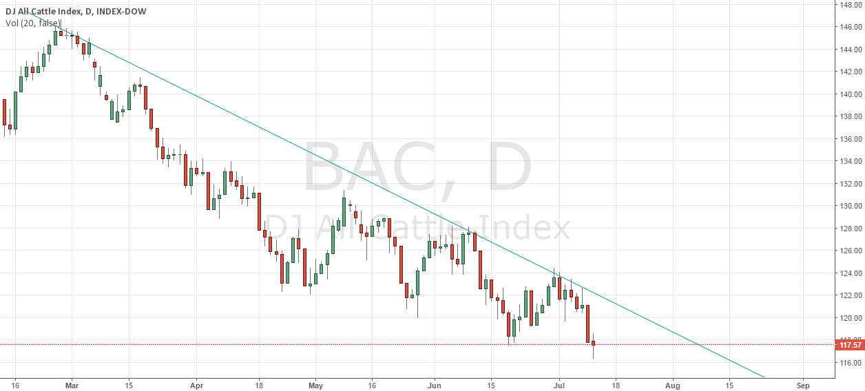 Downtrend BAC