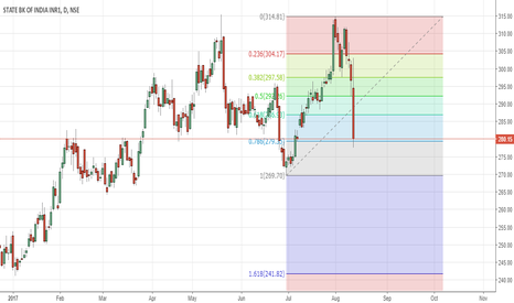 SBIN: SBI retracement