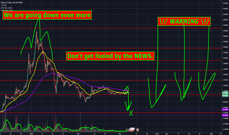 XRPUSD: WARNING - Ripple down 50% - Don't Get Fooled By The News
