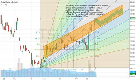 TSLA: $TSLA presenting a buy opportunity
