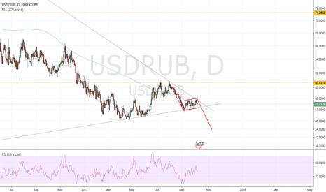 USDRUB: Bear flag?