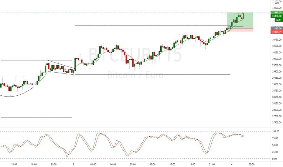 rata de schimb euro bitcoin