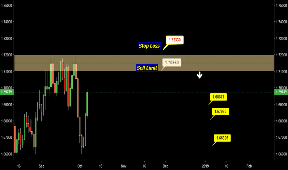 GBPCAD: GBP CAD SELL LIMIT OPPORTUNITY