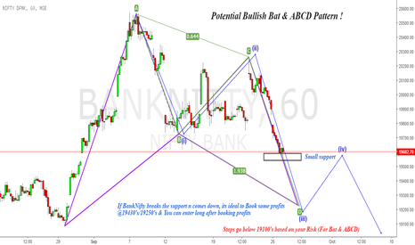 BANKNIFTY: BankNifty : Bats n Elliots, can we bank on them ?!