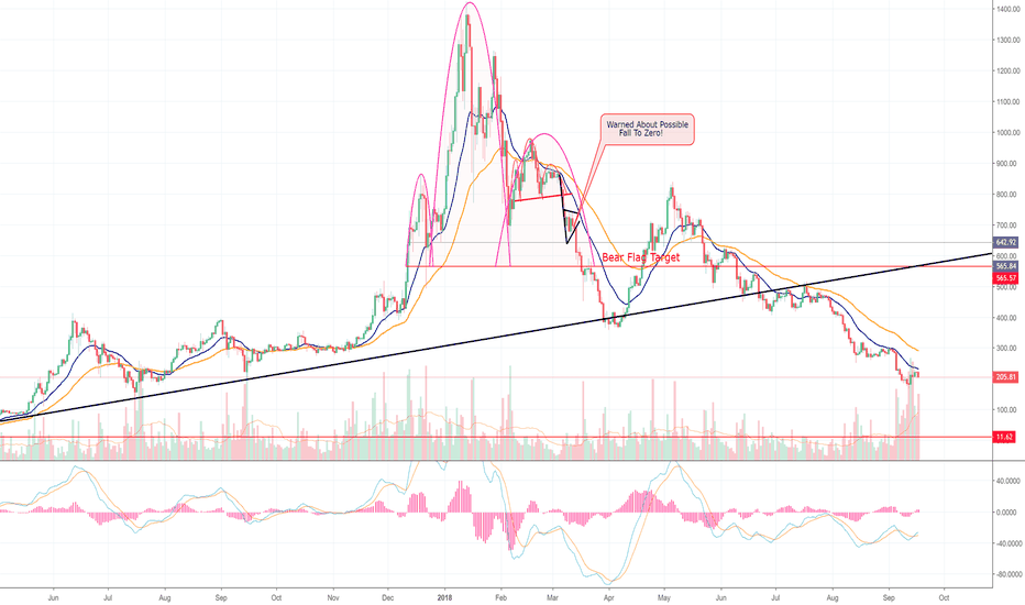ETHUSD: **REALITY CHECK** Ethereum Also Down 75% Since My Call For ZERO!