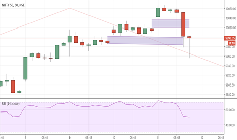 NIFTY: Hammer on hourly ! NIFTY