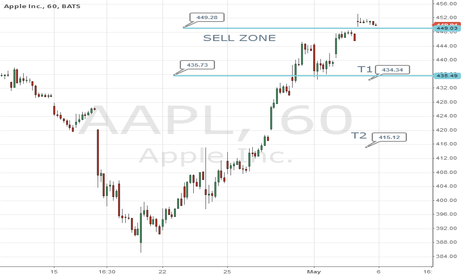 AAPL: Possible Swing Trade Short Scenario
