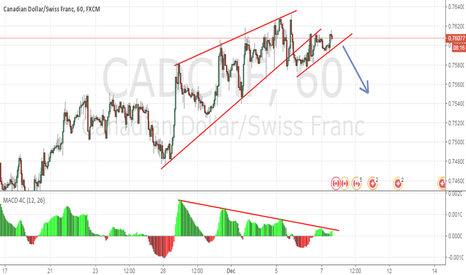 CADCHF: CADCHF About to go down.