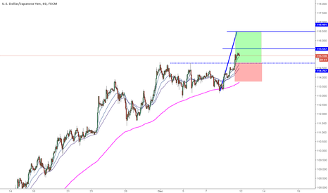 USDJPY: USDJPY 1hr Long