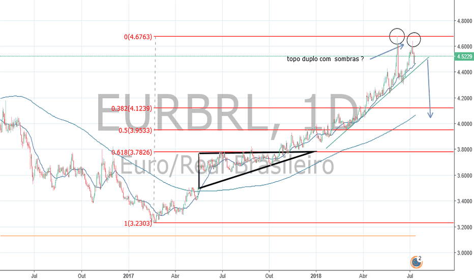 EURBRL: EURO/REAL alvo do triangulo descedente 168%