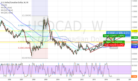USDCAD: Dawn of Lucrative Channel(/trend) USD/CAD