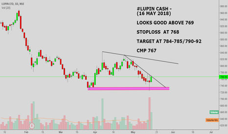 LUPIN: #LUPIN CASH : LOOKS GOOD ABOVE 777