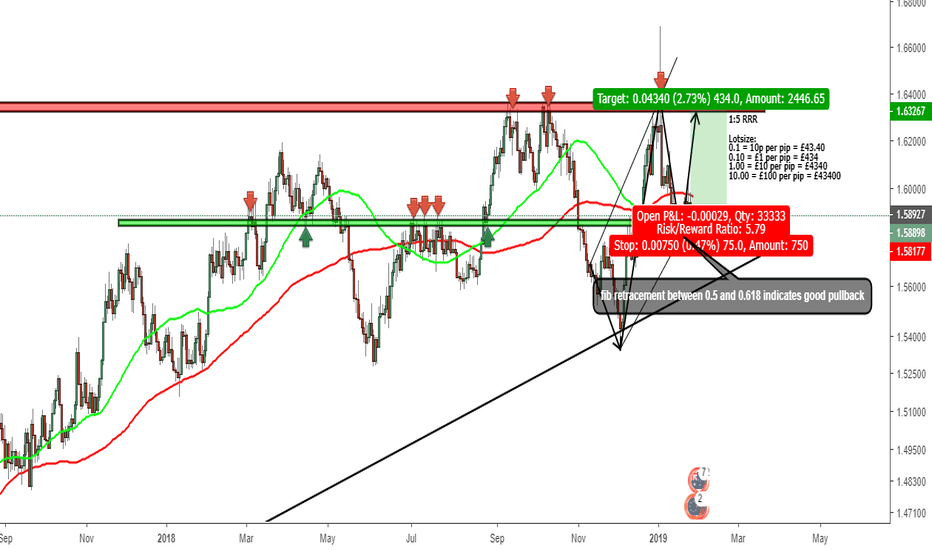EURAUD: eur/aud bullish set up