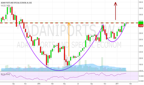 ADANIPORTS: ADANI PORTS - CUP AND HANDLE on weekly chart